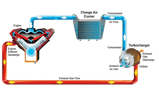turbo-airflow-diagram